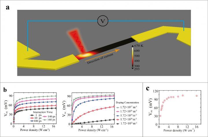 Photothermoelectric Effect Photodetectors