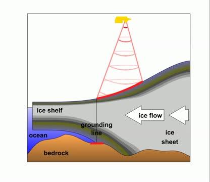 Detecting Motion of Glacier Grounding Lines