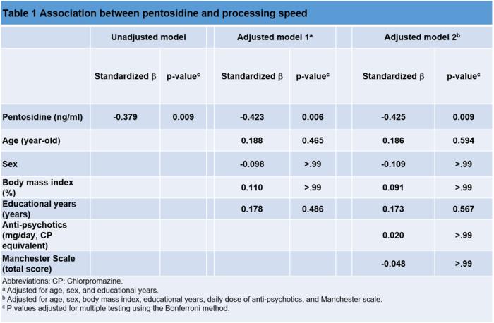 Association between pentosidine and processing speed
