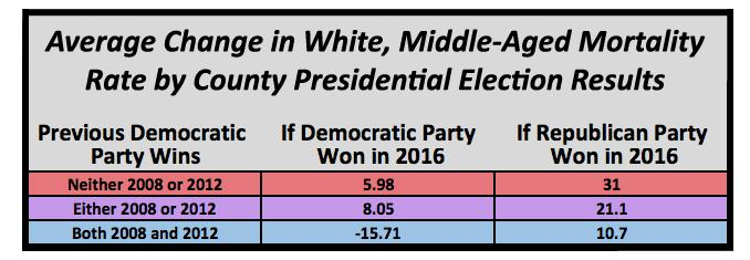 Average Change of Mortality Rate of White, Middle-Aged People by County Presidential Election Results