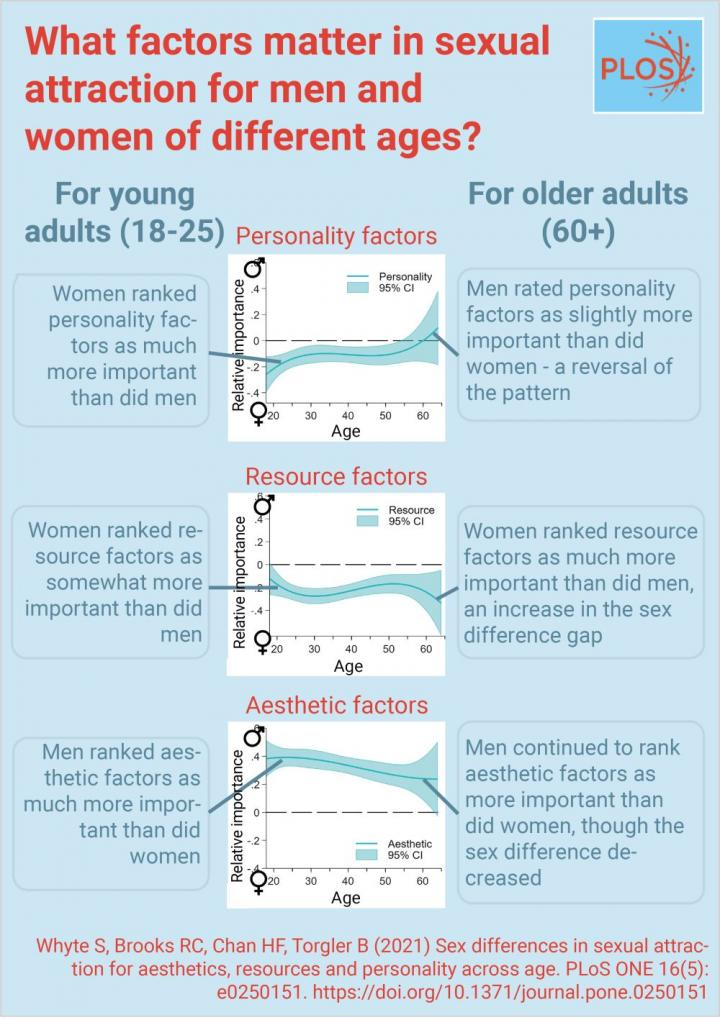 Sexual attraction preferences vary between men and women and across different ages