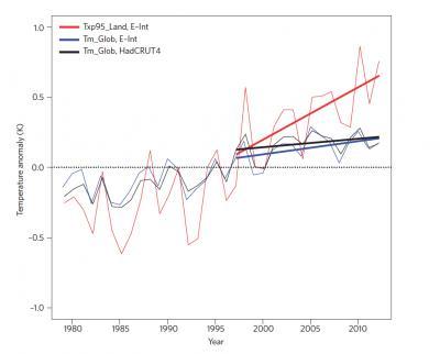 Extreme Temperature Trends during Hiatus Period