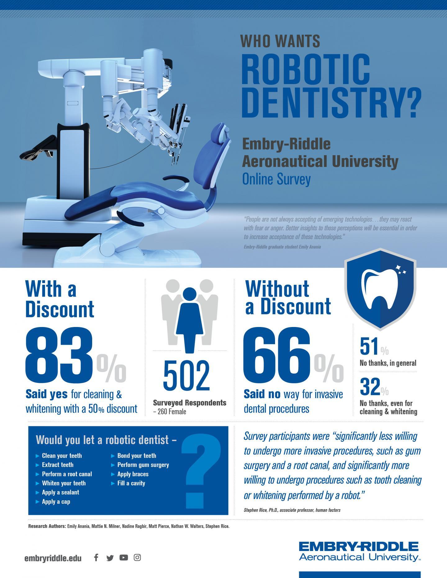 Robotic Dentistry, Anyone?