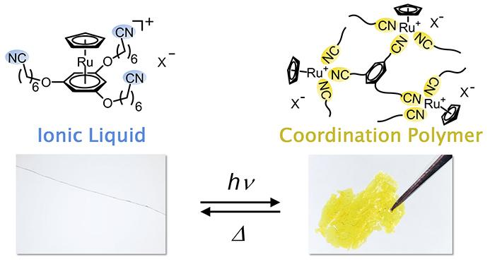 The Chemical Structure (Above) and Appearance (Below) of the Ionic Liquid and Coordination Polymer