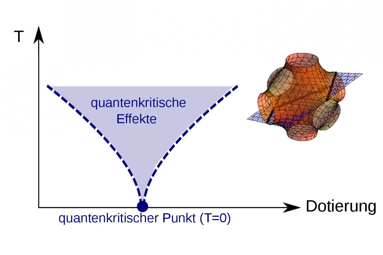 Quantum Critical Effects
