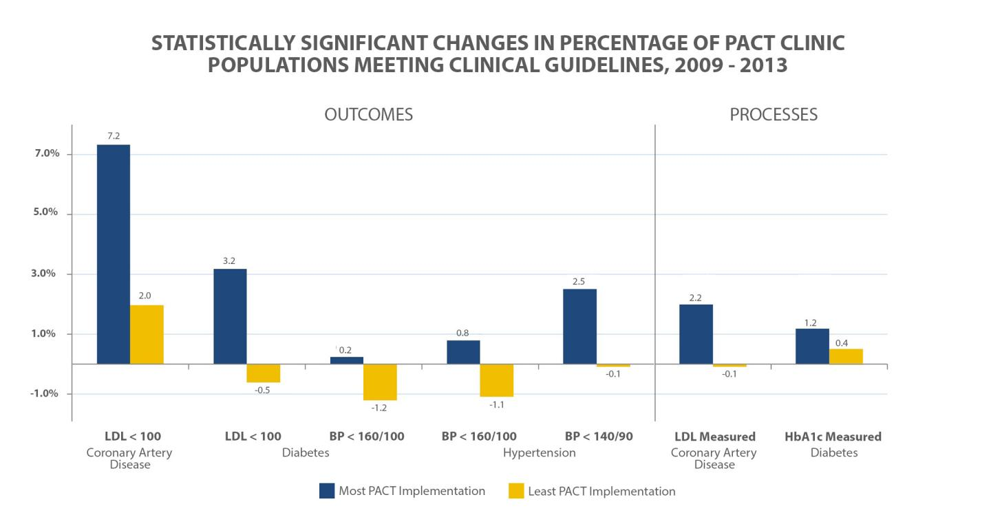 Impact of Patient-Centered Medical Home Model