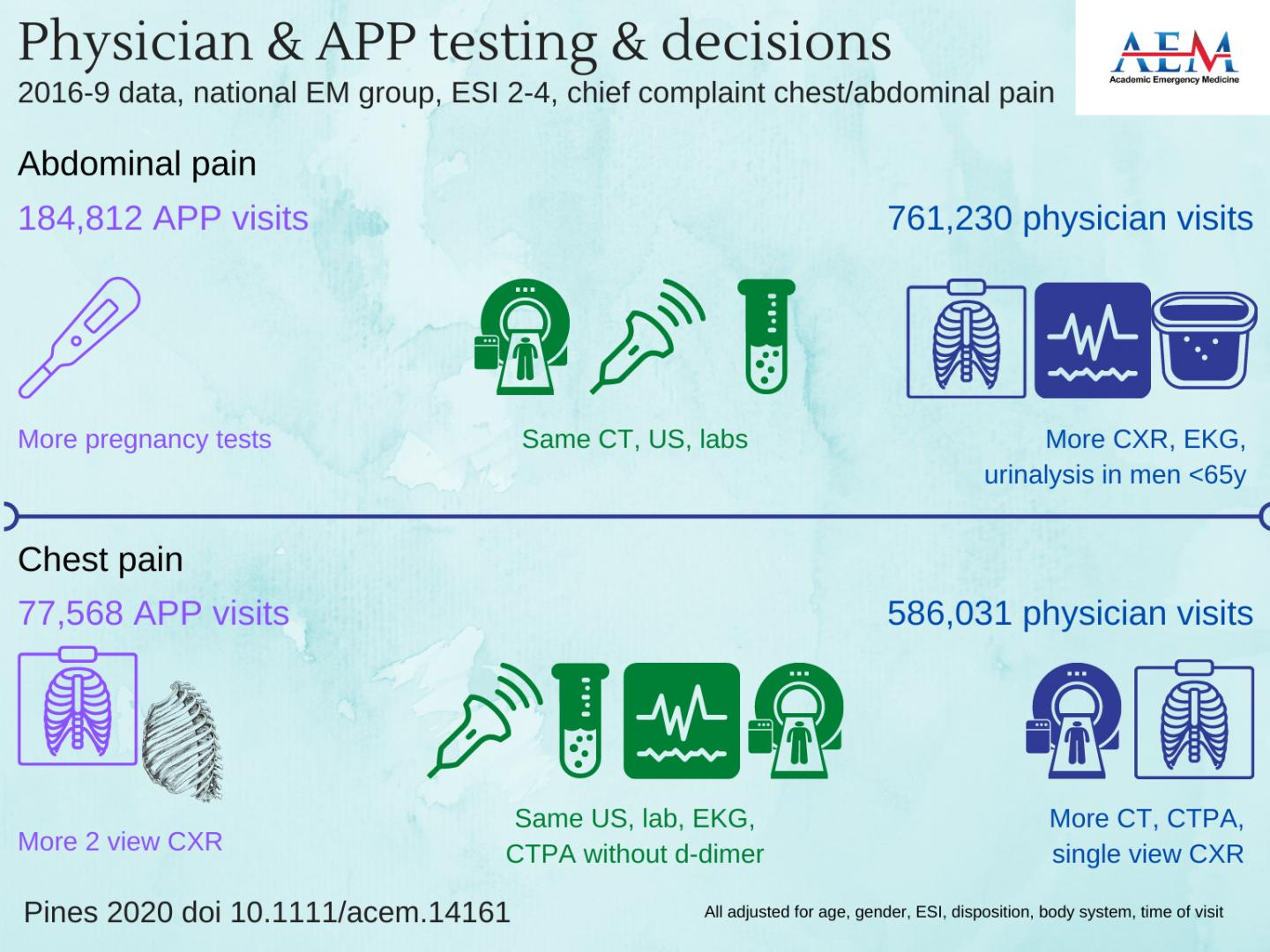 Physician and Advanced Practice Provider Testing and Decisions