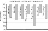 Percent change in U.S. crime and fatality rates 2007-2010