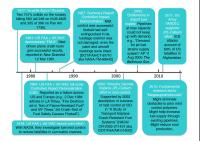 Timeline of Research and Development