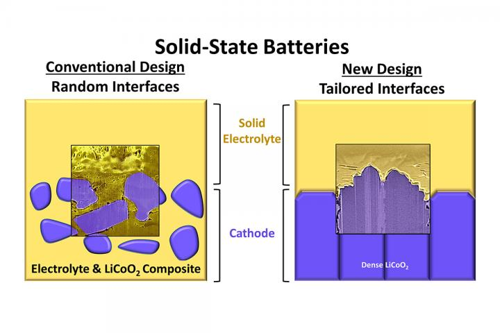 A conventional solid-state battery and a new high-performance design that contains tailored electrode-electrolyte interfaces.