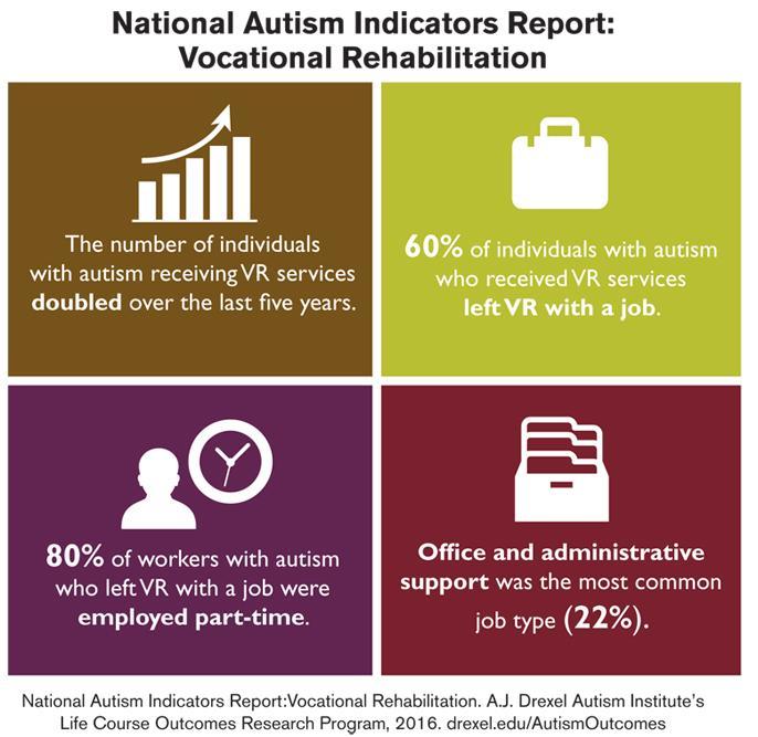 Key Outcomes from Vocational Rehabilitation
