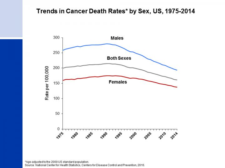 Cancer Mortality Trends