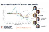 Face masks degrade high-frequency speech sound