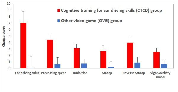 New Cognitive Training Game to Improve Driving Skills among the Elderly (2 of 2)