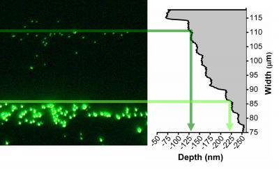 NIST Nanofluidic 'Multi-Tool' Separates and Sizes Nanoparticles