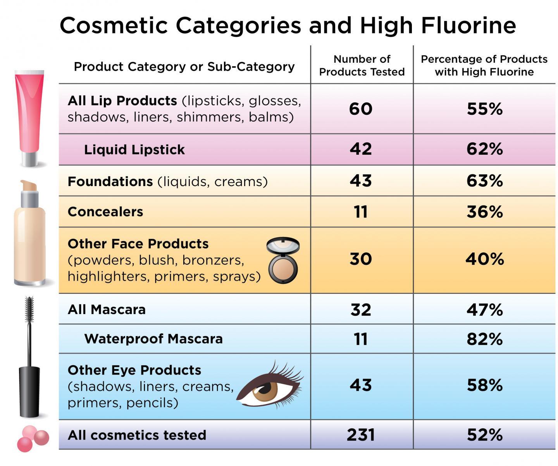 PFAS in North American Cosmetics