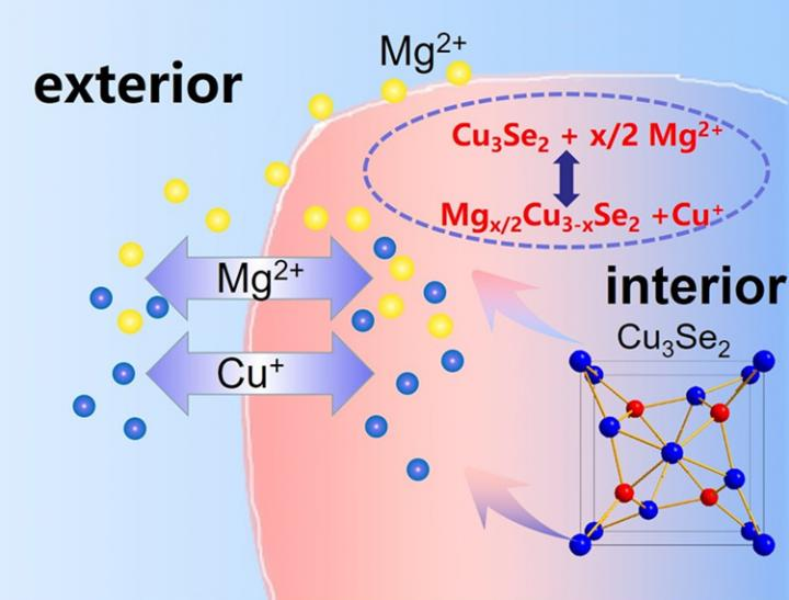 By adding a copper ion, new magnesium battery demonstrates dramatic improvement of performance