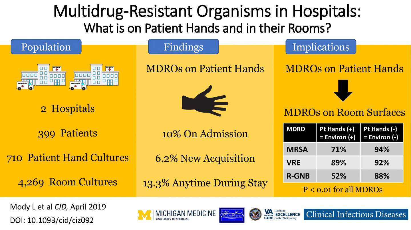 Visual Abstract: MDROs on Patients' Hands