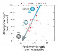Figure 3: The Relationship Between the Depth of Absorption and the Peak Wavelength of the Deepest