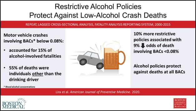 15 percent of US alcohol-related motor vehicle fatalities involve alcohol under the legal limit