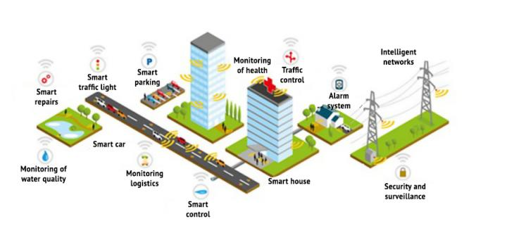 City of the Future Scheme with the 5G Networks