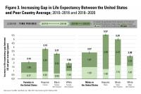 Figure 3, Increasing Gap in Life Expectancy Between the United States and Peer Country Average; 2010-2018 and 2018-2020