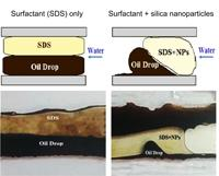 Enhanced Oil Recovery Materials Research Image