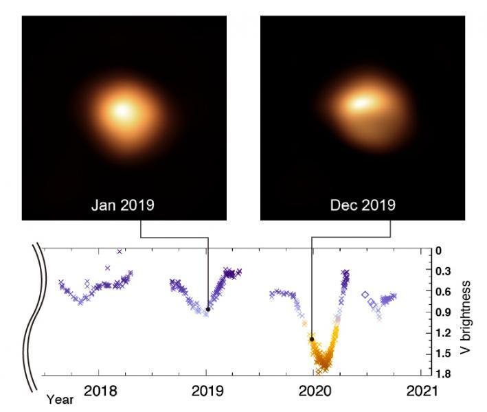 Fig 1: Recent brightness variations of Betelgeuse.
