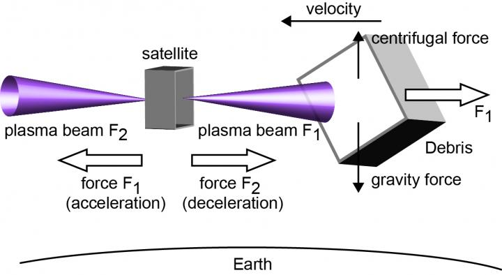 Plasma Thruster: New Space Debris Removal Technology (1 of 2)