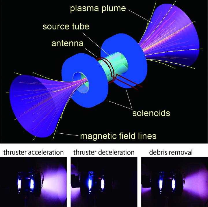 Plasma Thruster: New Space Debris Removal Technology (2 of 2)