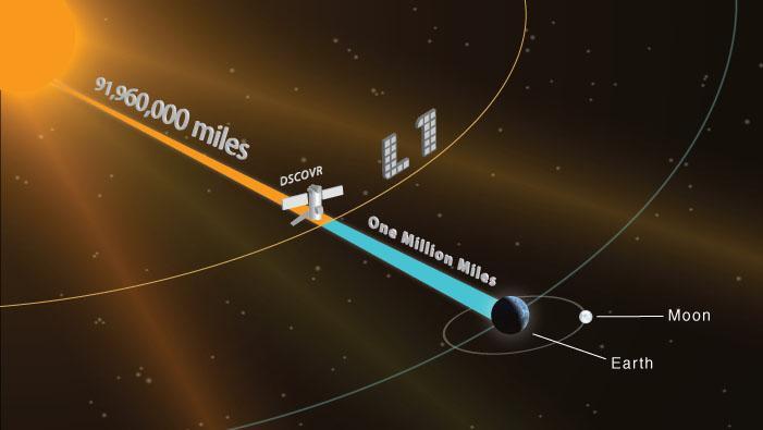 DSCOVR Orbit