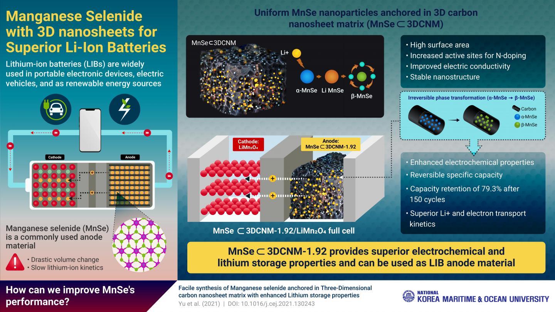 Anchoring manganese selenide nanoparticles