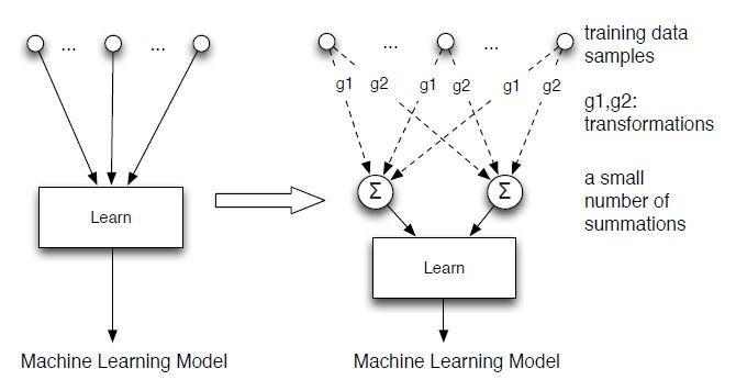 Machine Unlearning Idea