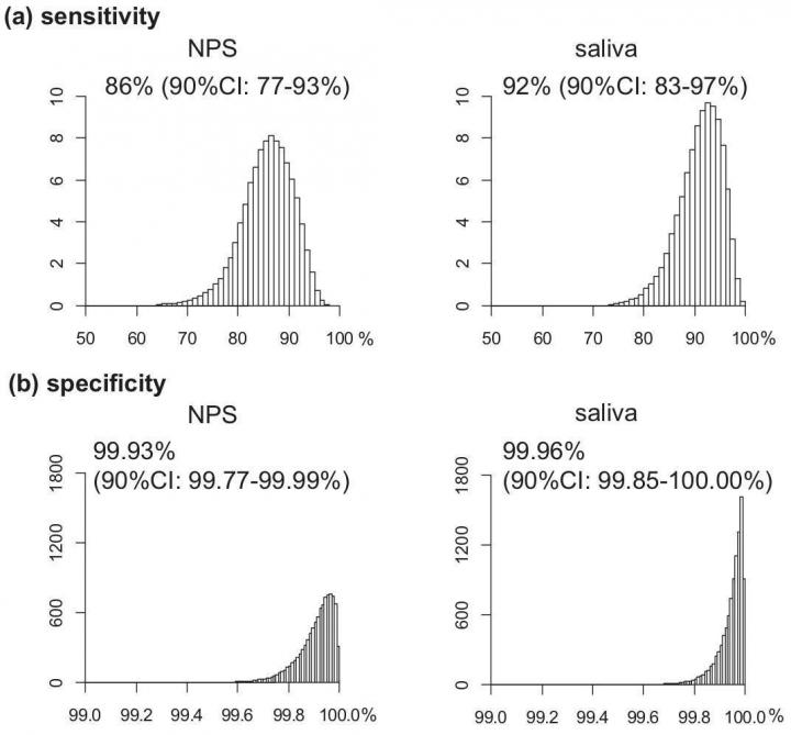 Sensitivity and Specificity of the Saliva Test
