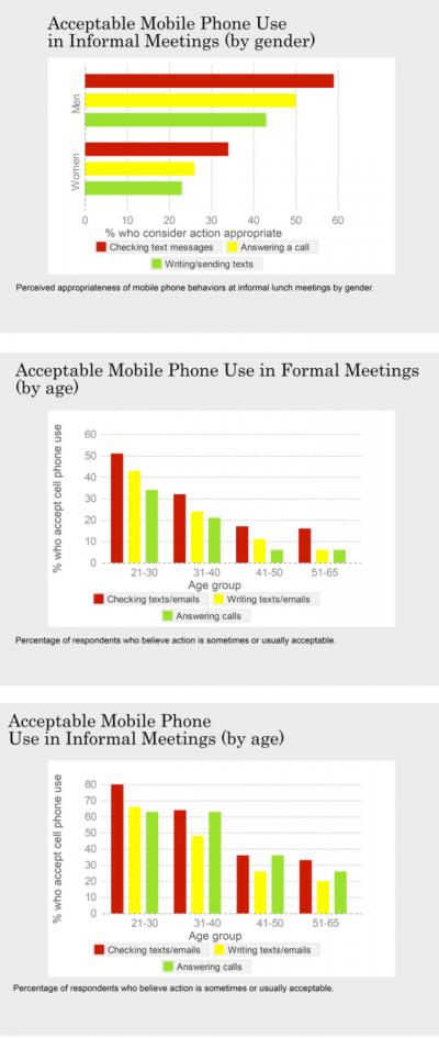 Cellphones -- A Workplace Taboo?
