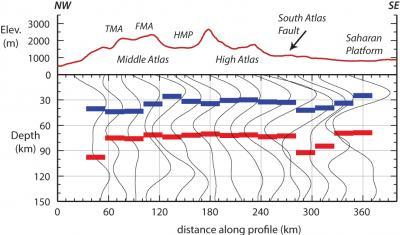 Atlas Mountains Profile