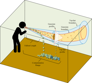 How cough particles spread in an indoor space