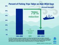 Safer Fishing Graphic