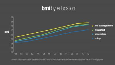 Education and BMI