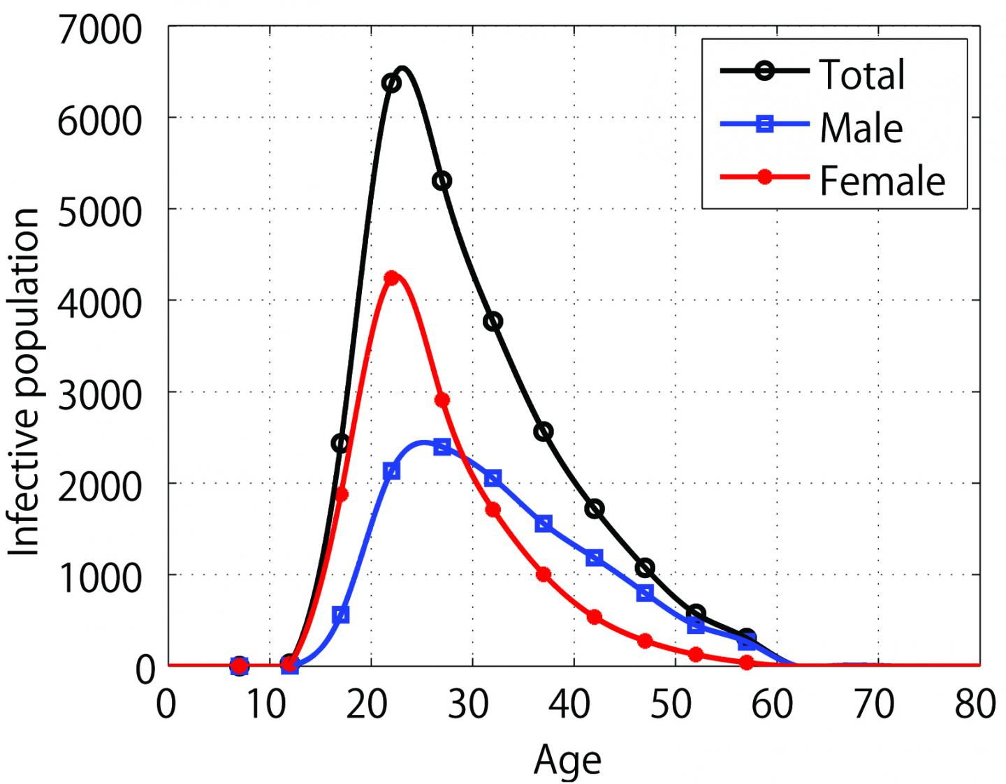 Graphical Representation of Chlamydia in Japan