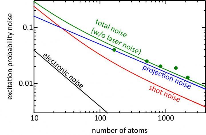 Noise Contributions of the Strontium Lattice Clock