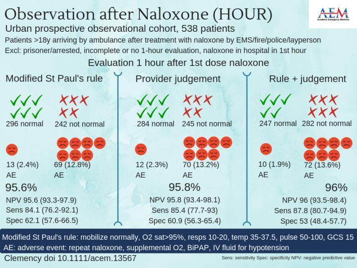 Observation after Naloxone (Hour)