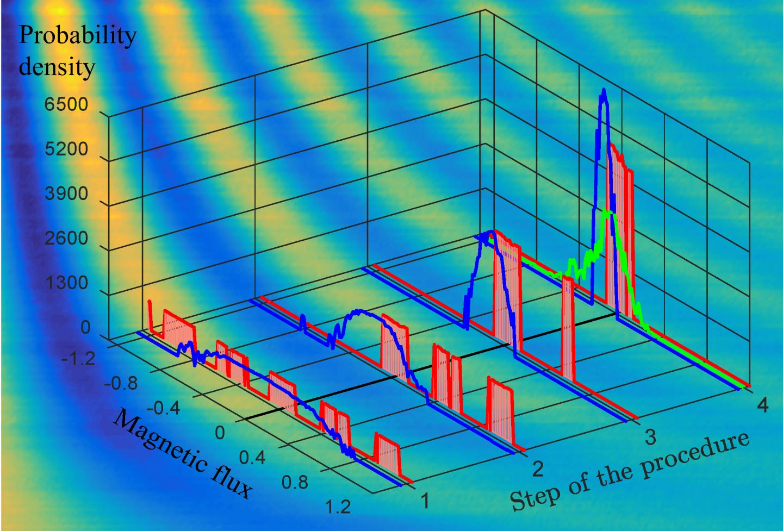 Magnetic-Field Sensing with a Transmon Qubit