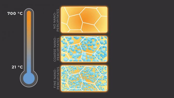 Nanoprecipitates tailor mechanical properties
