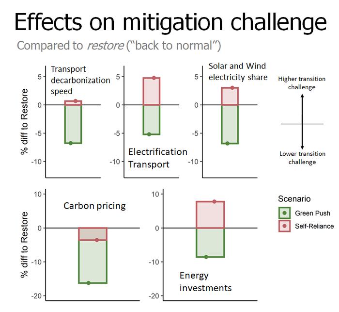Effect on the mitigation challenge
