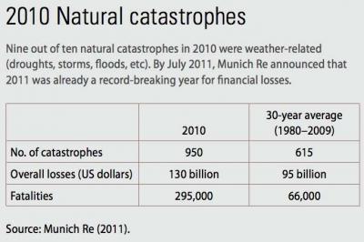 Natural Disasters, 2010
