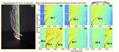 Acoustic Images of Triggered Lightning