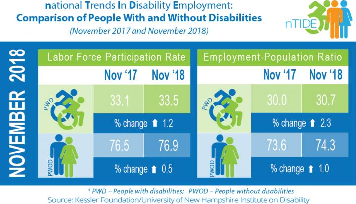 November 2018 National Trends in Disability Employment (nTIDE)