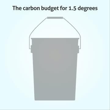 Global Carbon Budget 2020 - Bucket Animation