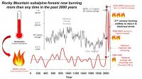 Rocky Mountain subalpine forests now burning more than any time in the past 2,000 years